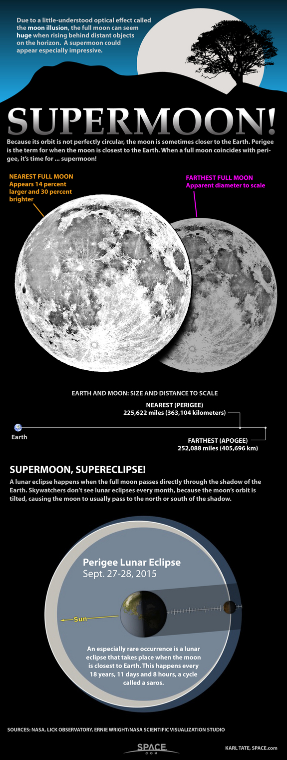 supermoon-lunar-perigee